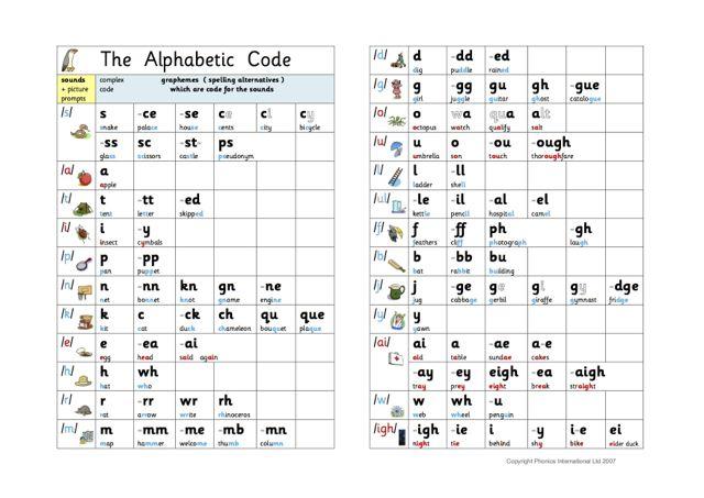 Know Your Phonic Sounds - phonics alphabet chart