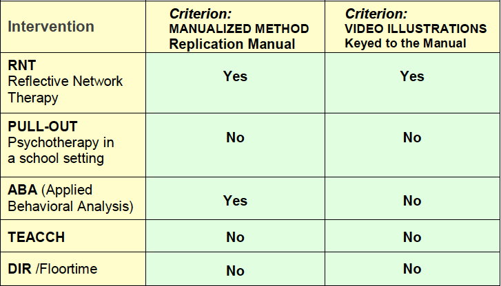Is the method manualized for independent replication