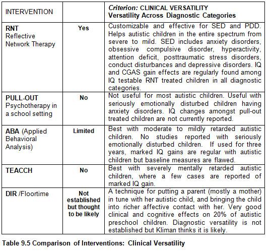 RRComparisonInterventions95