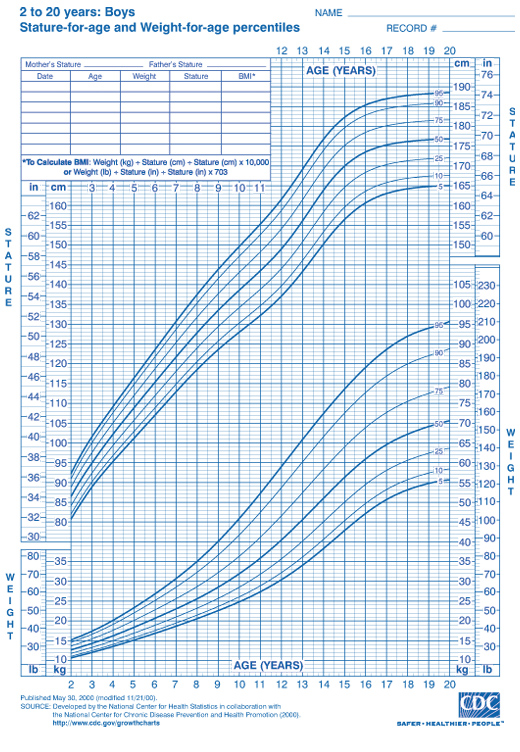 Boys Ages 2 to 20 Height and Weight Chart from CDC - height weight chart