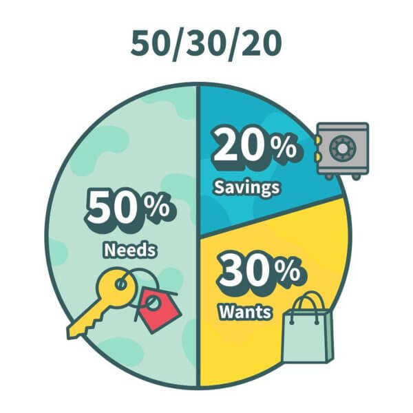 The Ultimate Guide to the 50/30/20 Budget (Updated 2018) - Chime Bank