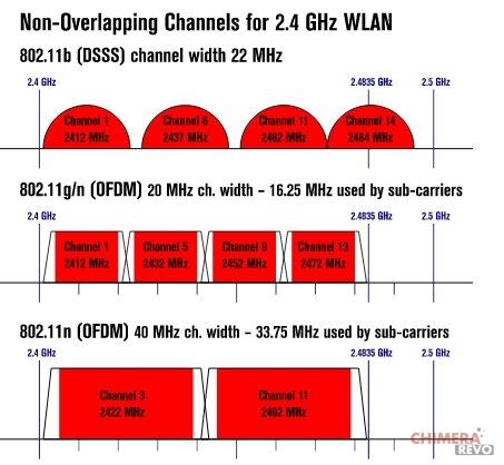 Potenziare il segnale WiFi
