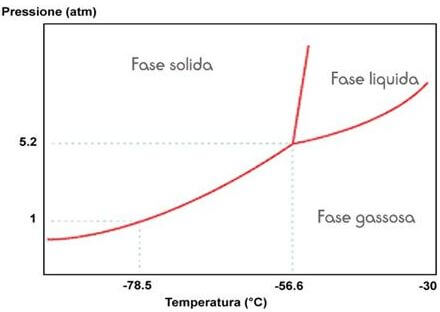 Diagramma di stato dell\u0027anidride carbonica