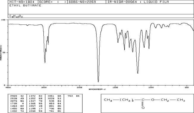 Come si interpretano gli spettri IR