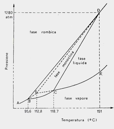 Diagrammi di fase dello zolfo e dell\u0027anidride carbonica Chimicamoorg