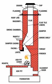 Chimney Safety & Tips | Chimney Repair New York