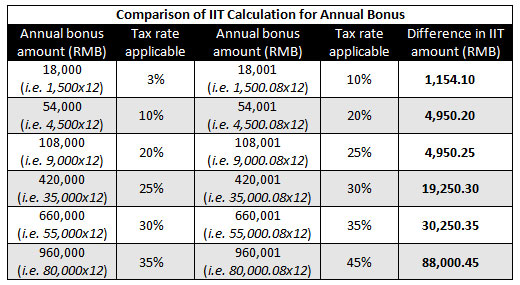 Calculating Individual Income Tax on Annual Bonus in China - China - Income Tax Calculator