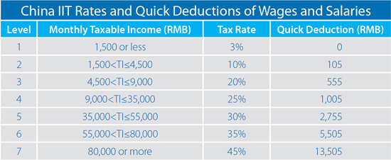 How to Calculate Your 2013 Expatriate Individual Income Tax in China