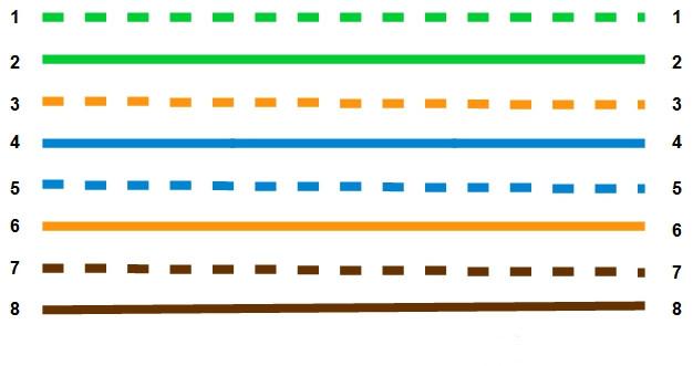 Adapters  Cables Straight-Through vs Crossov Mellanox