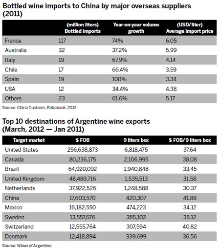 Grape expectations from Argentina