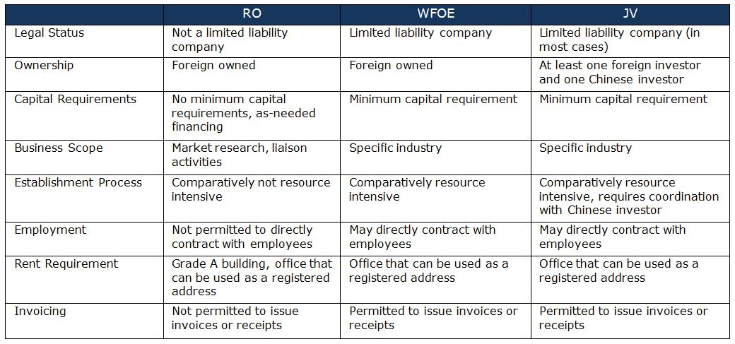 Foreign Direct Investment Structures \u2014 Chinasolutions LLC