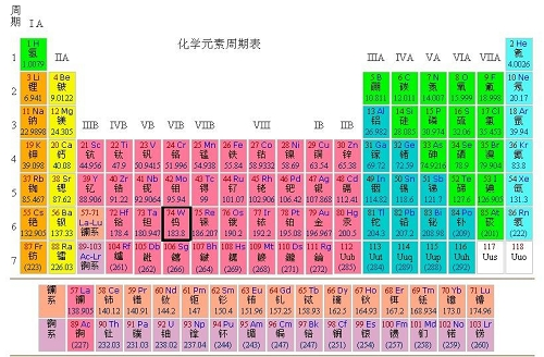 NEW PERIODIC TABLE ALKALI METALS LABELED - new periodic table for alkali metals