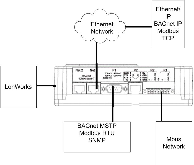 block diagram with ethernet