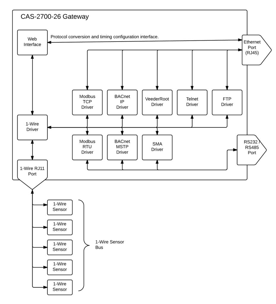 rs485 multidrop wiring diagram