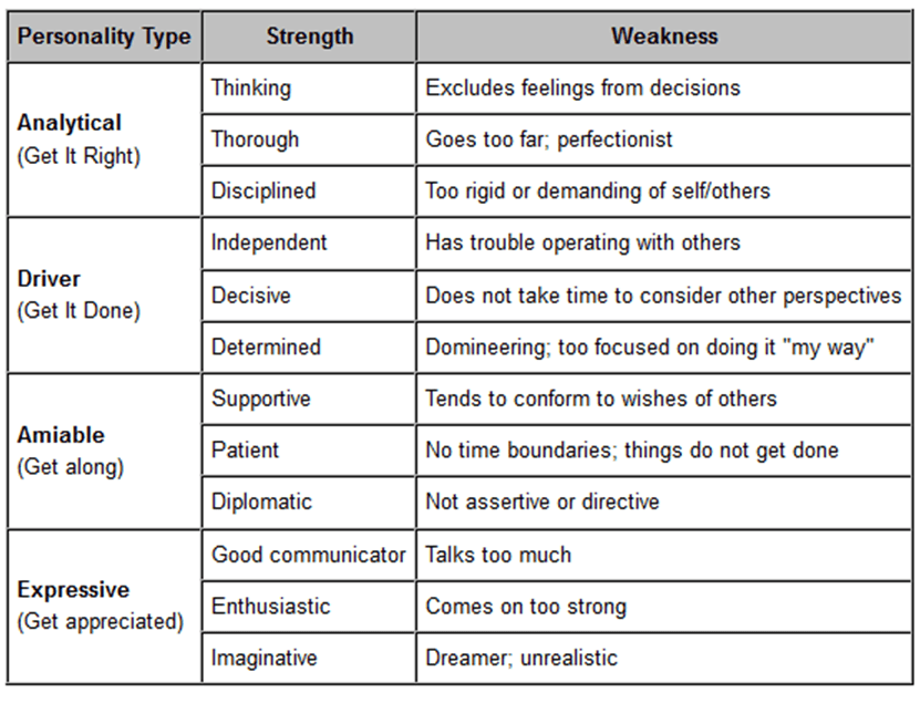How to Answer Questions About Your Strengths and Weaknesses in a     Template net Identify strengths   weaknesses  then find balance
