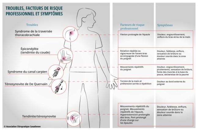 Troubles, facteurs de risque professionnel et symptômes