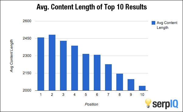 priemerná dĺžka obsahu