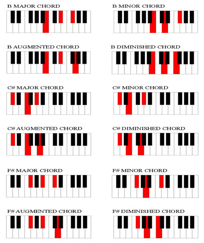Unique Chord Inversions Piano Chart Masterlistreignluxury