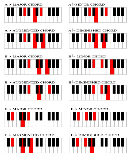 piano chord chart - Towerssconstruction