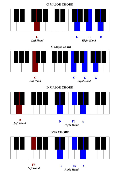 wwwchoose-piano-lessons images free-piano-lessons - piano chord chart