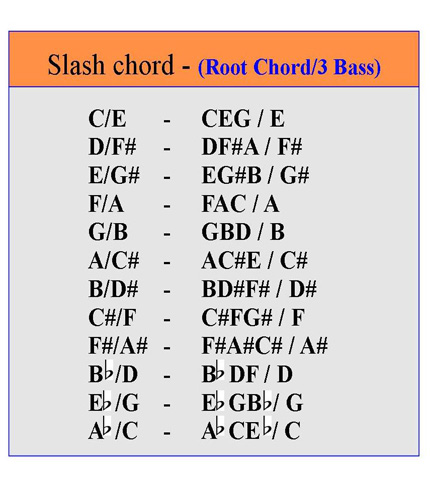 Playing Slash Chords on the Piano