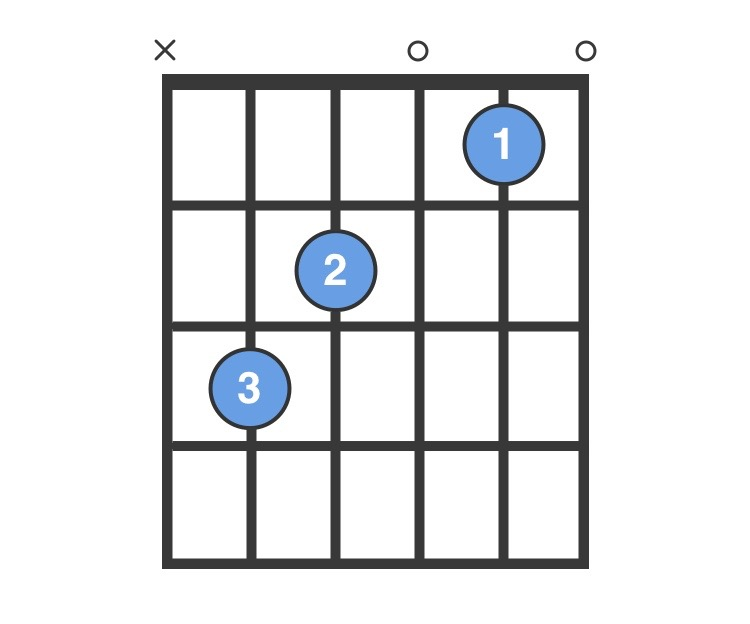 C Chord - C Major Guitar Chord for Beginners - ChordBank