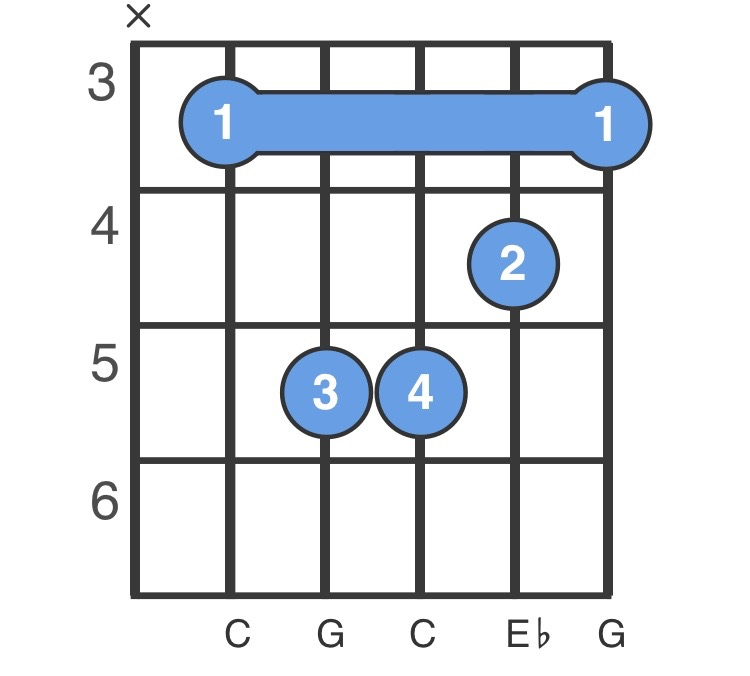 Cm Chord - C Minor Chord Chart - How to Play a Cm Guitar Chord