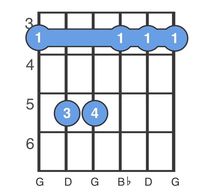 Gm Chord - G Minor Chord - How to Play a Gm Guitar Chord - ChordBank