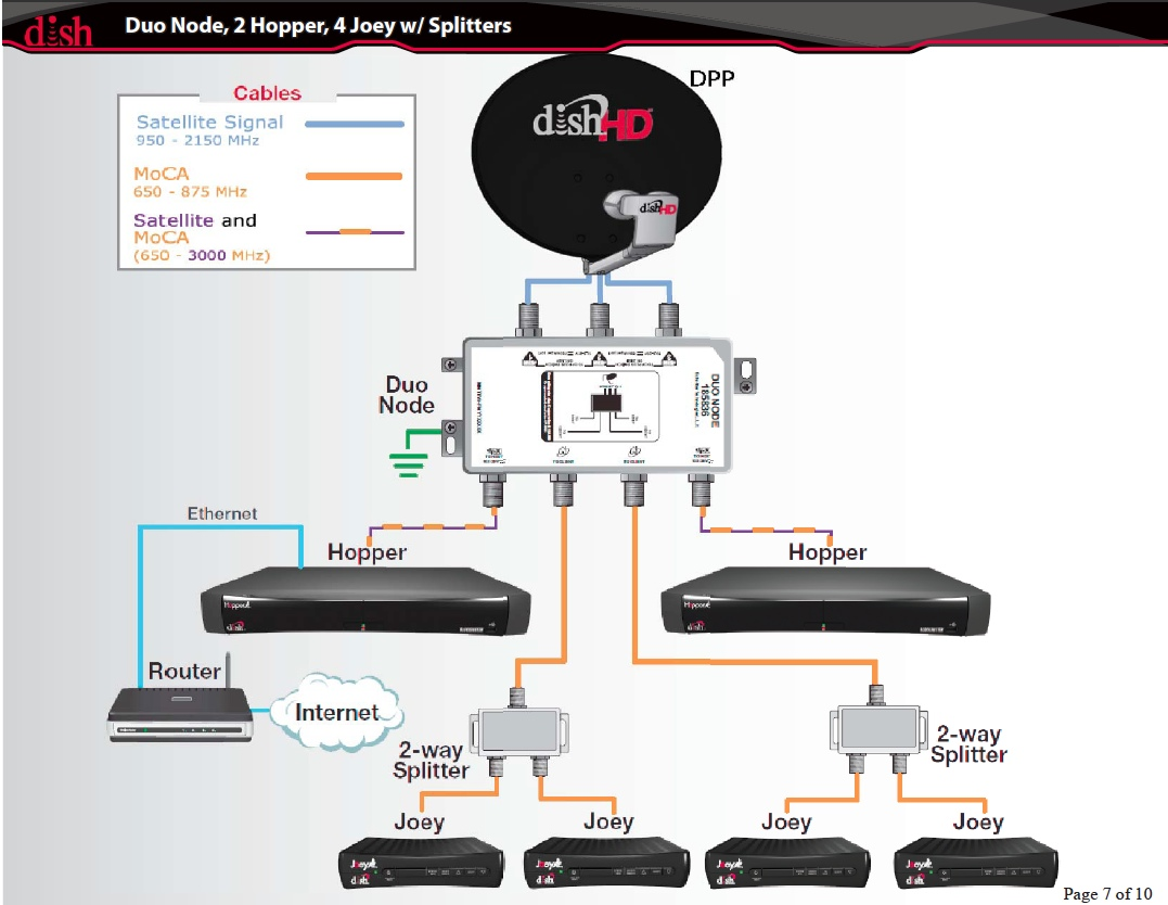 dish lnb cable wiring diagrams