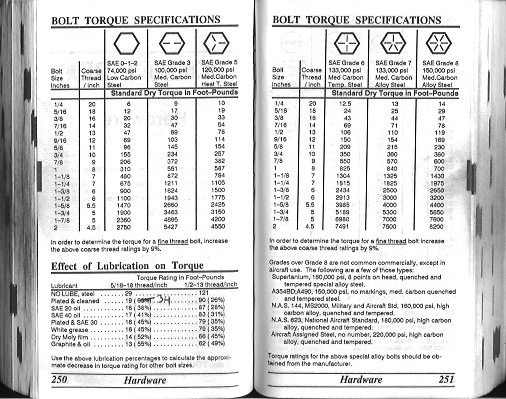 A very, very, very, very bad thing Archive - The Sportster - bolt torque chart