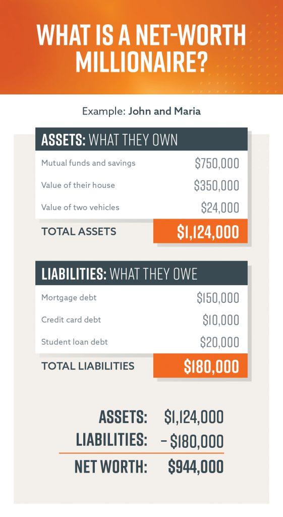 How Do You Define Millionaire? Chris Hogan
