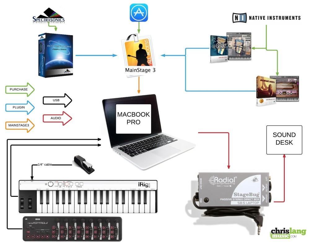 How Mainstage Works Chrislangmusiccom