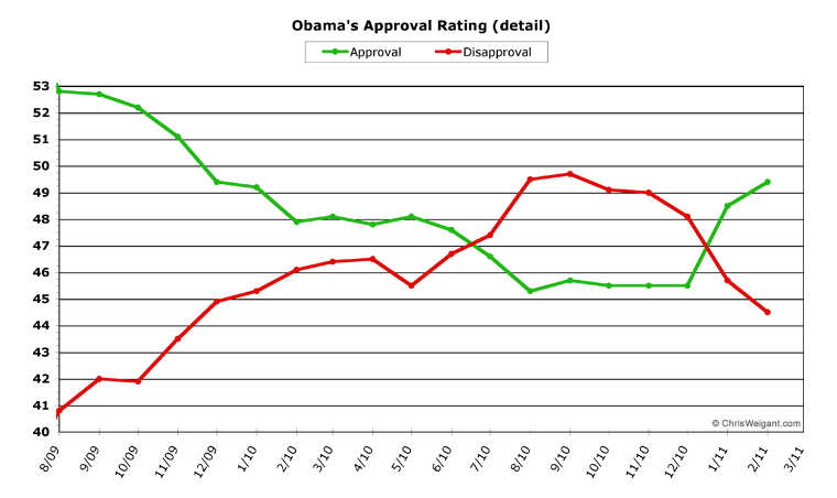 A Deep Dive Into President Obama\u0027s Public Approval Ratings