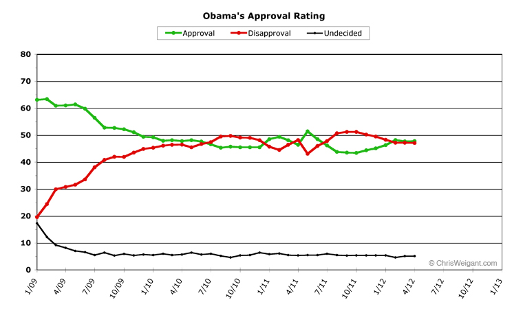 ChrisWeigant » Obama Poll Watch -- April, 2012