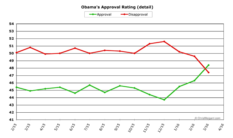 ChrisWeigant » Obama Poll Watch -- March, 2016