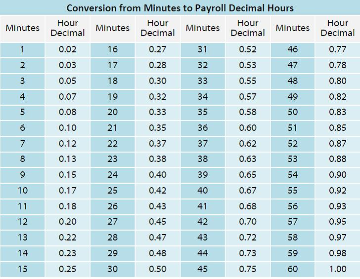 Chronotek \u2013 Smart Time Tracking - payroll hours calculator