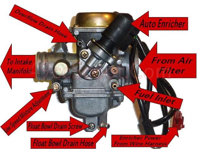 Adjusting Air/Fuel Mixture \u2013 ChuckusLife