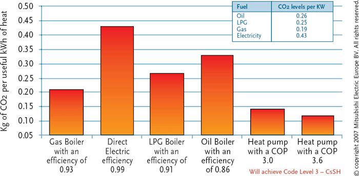 Module 4 Heat Pump Technology Cibse Journal