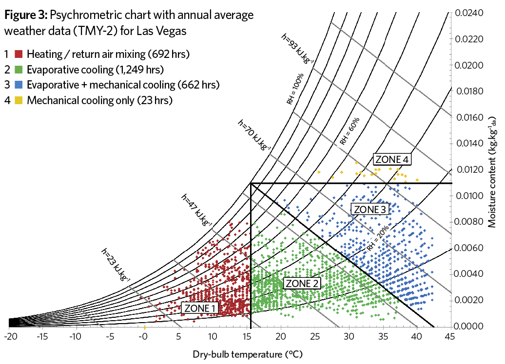 Making the case for evaporative cooling \u2013 CIBSE Journal