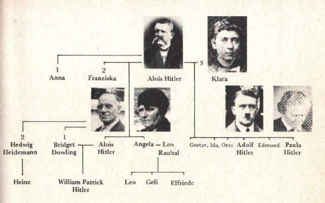 Resultado de imagen de Árbol genealógico de la familia Hitler
