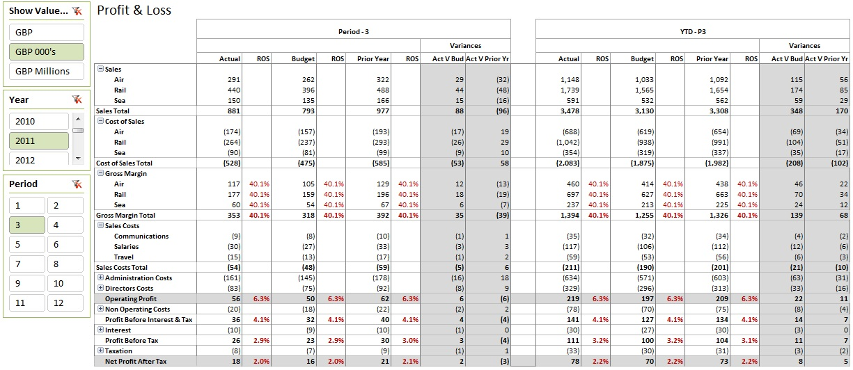 standard profit and loss report - Josemulinohouse - Finance Report Format