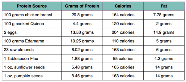 protein chart