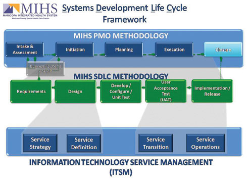 The Application of Disciplined IT Processes and Methodologies within