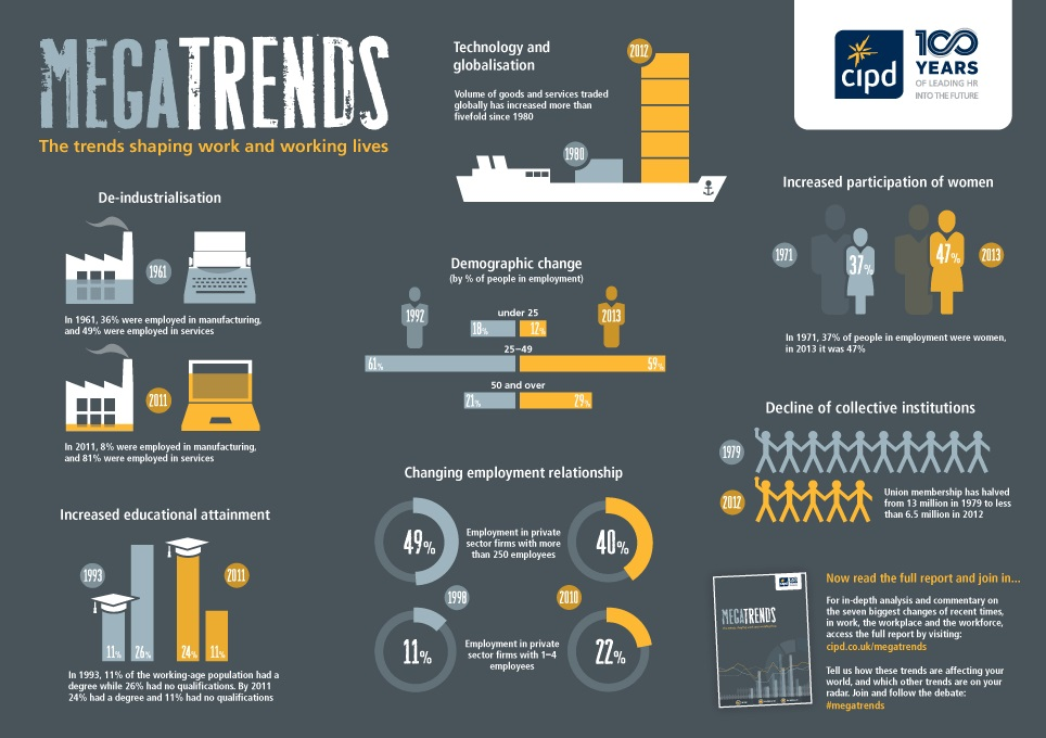 HR Megatrends Reports CIPD - hr report