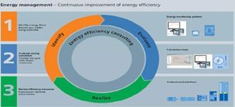 Dall'audit energetico all'ottimizzazione dei consumi: il portfolio Siemens per l'efficienza energetica nel settore dell'automazione industriale