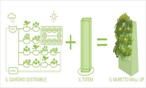 Wall up ad Expo Green Global per spiegare i benefici del verde verticale