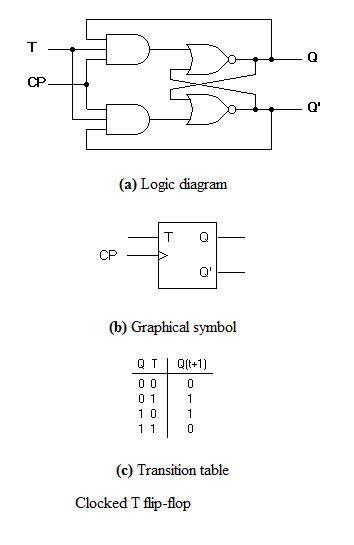T Flip Flop Block Diagram technical wiring diagram
