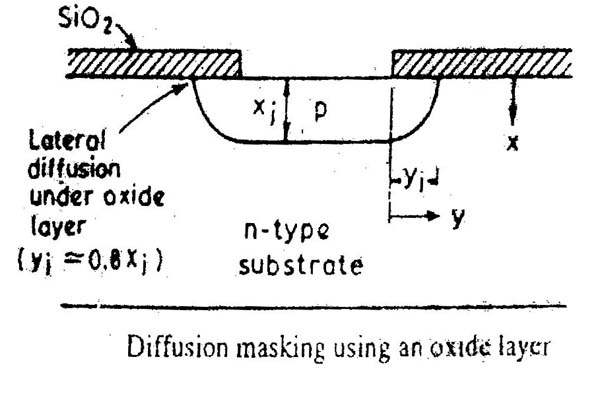 oxidation process in ic fabrication