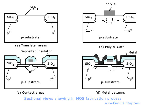 NMOS Fabrication process and steps with diagrams,Silicon-gate process