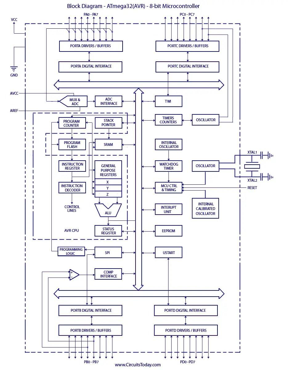 Atmega8 Block Diagram Wiring Libraries Circuit Oliver 70 Library